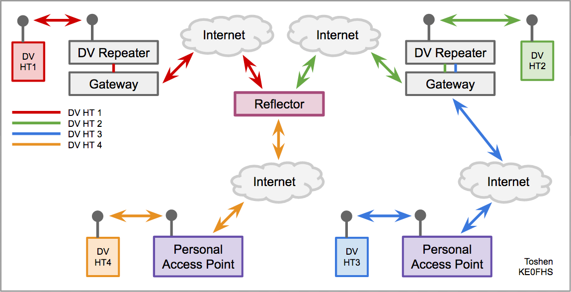 Diagram of DV HTs connecting via personal access points to a reflector and a DV repeater
